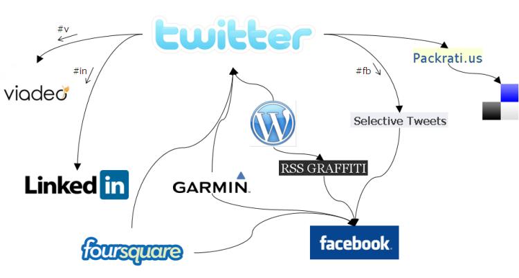 Architecture des flux d'alimentation de média sociaux