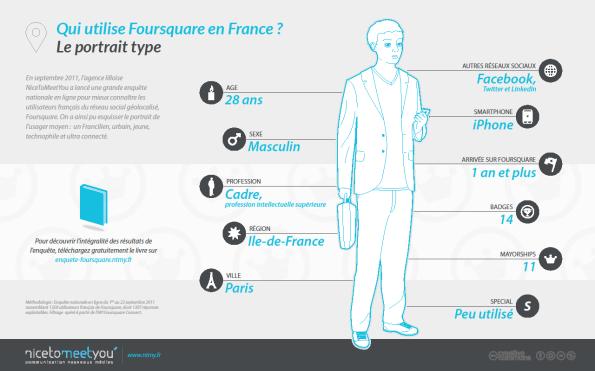 Foursquare en France