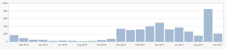 Statistiques au 11/10/2011