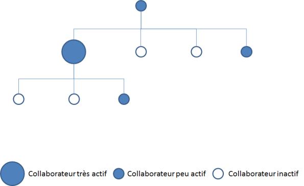 Représentation de l'activité de collaborateurs d'un département sur un RSE