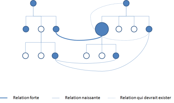 Représentation de l'intensité des relations sociales au-delà des structures organisationnelles