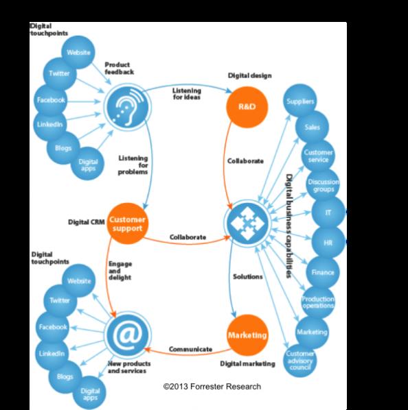 Forrester_digital_ecosystem2