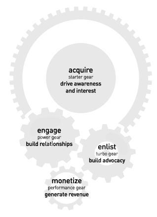 The Science of Social - The-4-Gear-Model