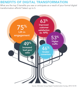 Altimeter Digital Transformation Benefits
